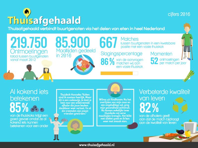 Thuisafgehaald infographic